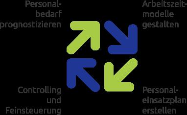 Modell bedarfsorientierte Personaleinsatzplanung