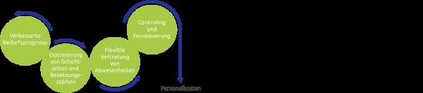 Schichtplangestaltung, Schichtplanoptimierung