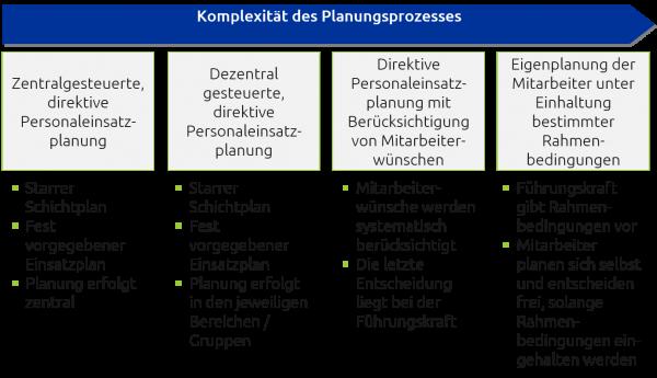 Unterschiedliche Möglichkeiten für Personaleinsatzplanungsprozesse
