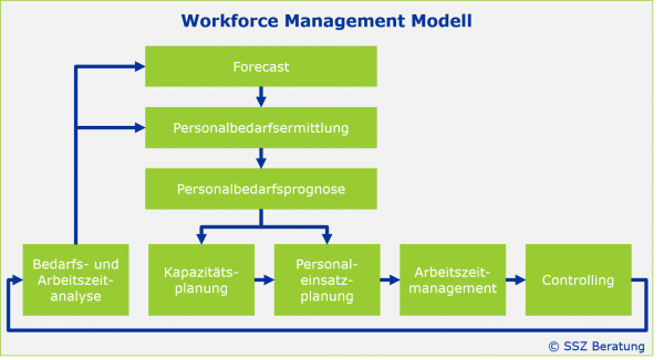 Worforce Management Modell von SSZ