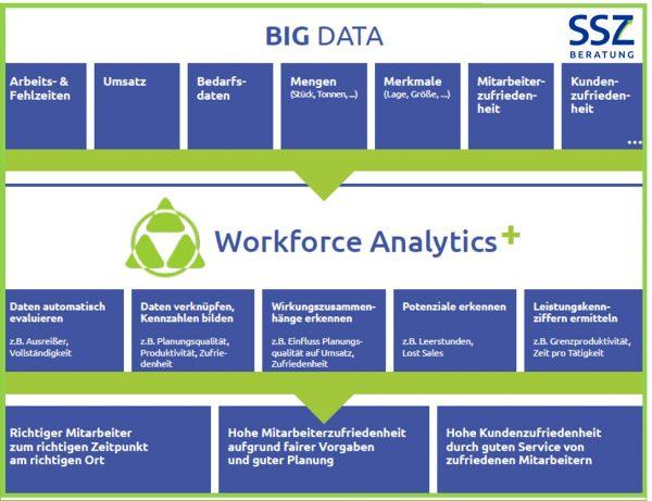 Übersicht Workforce Analytics